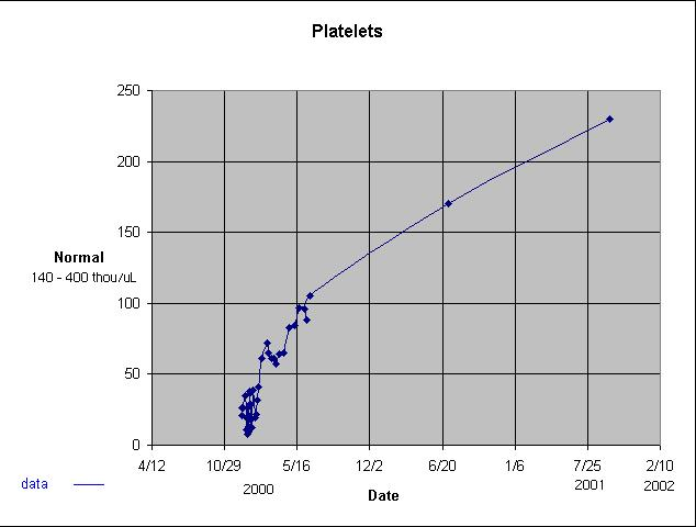 Platelets levels of Ilir