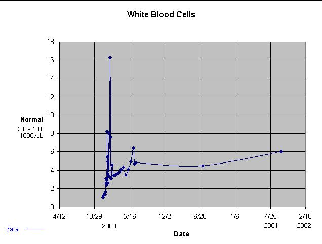 White Blood Cells levels of Ilir